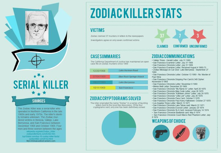 This infographic illustrates interesting facts about the infamous Zodiac killer.