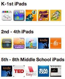 iPad apps broken down by grade.