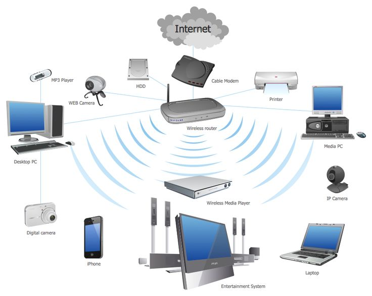 Lovely Dubai Home Wifi Router Internet Solution IT Technician We Offer Complete  Security And IT Solutions For Business In The Dubai With Wide Range Of  Products ...