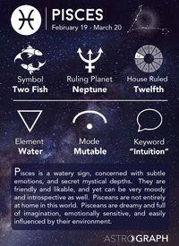 Pisces Zodiac Sign - Learning Astrology - AstroGraph Astrology Software