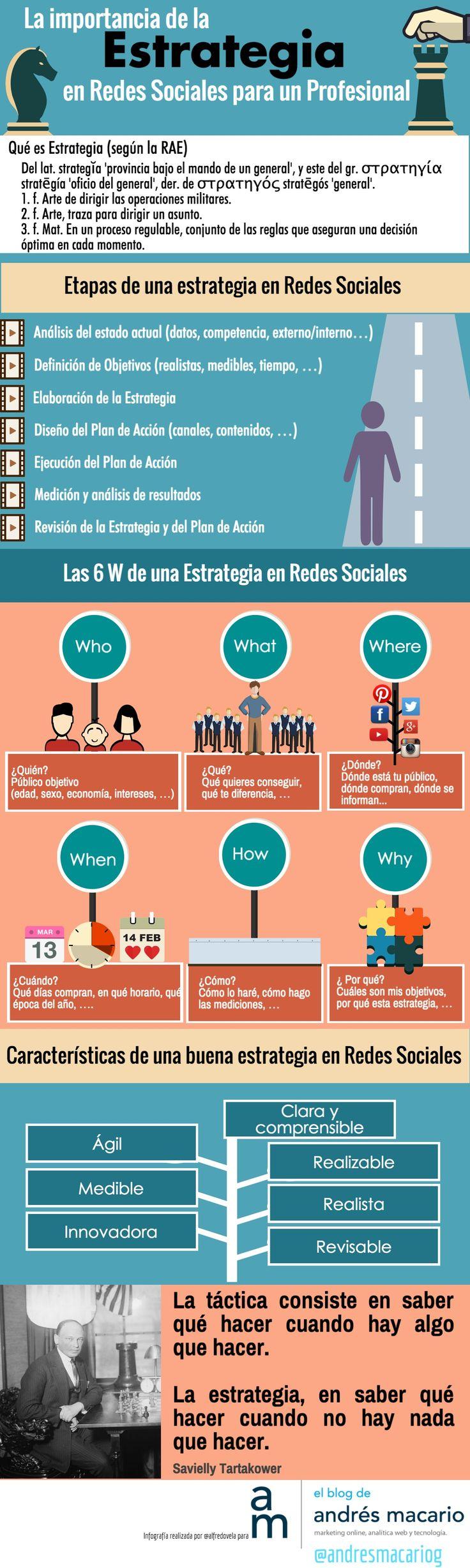 Hola: Una infografía sobre Redes Sociales: la importancia de la Estrategia. Vía Blog Andrés Macario Un saludo