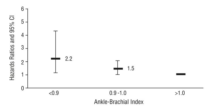 Background     A low ankle-brachial index (ABI) is associated with an increased risk of death and cardiovascular disease. Limited data exist regarding the relation between a low ABI and stroke. We sought to examine the relation between a low ABI and stroke, coronary heart disease, and death in...