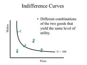 Indifference Curves - Different combinations of the two goods; the same level of utility is derived from consumption along the indifference curves