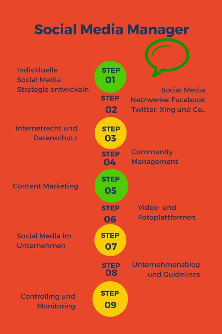 Social Media Manager werden: Diese Inhalte gehören zur IHK-Weiterbildung. #SocialMedia