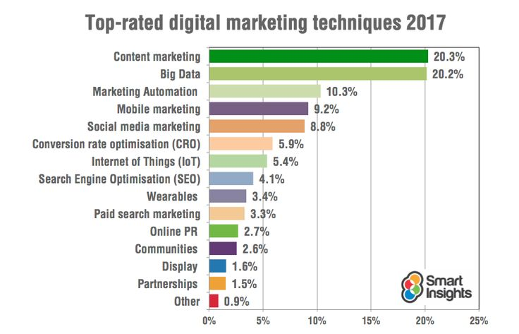 The 14 top rated digital marketing techniques for 2017 according to Smart Insights readers In this article, I'll take an in-depth look at what I see as the. Marketing topic(s):Marketing innovation. Advice by Dave Chaffey.