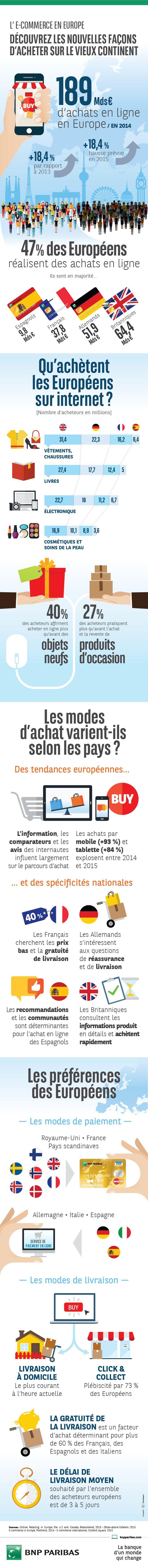 [Infographie] L'E-commerce en Europe :: Découvrez les nouvelles façons d'acheter sur le Vieux Continent