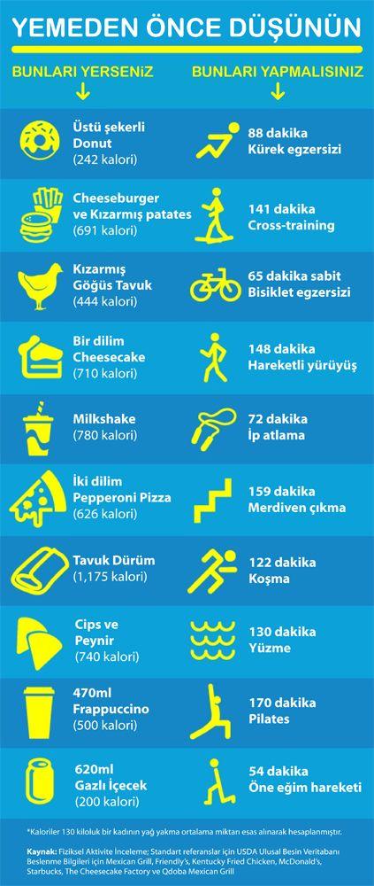 YEMEDEN ÖNCE BİR DAHA DÜŞÜNÜN! Dayanamayıp yediğimiz bir takım yemekler sonrasında ne kadar egzersiz yapmamız gerekiyor? www.lifefitness-turkey.com