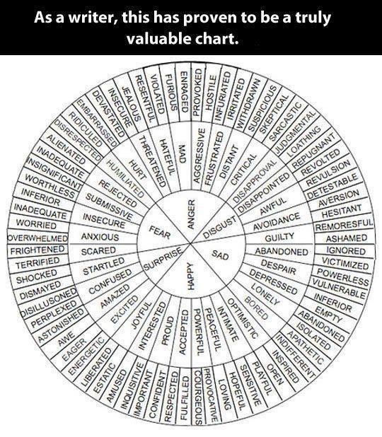 Word Wheel- challenge students to use more descriptive language.