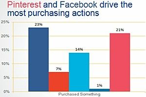Facebook, Pinterest Trigger More Offline Actions Than Other Social Sites