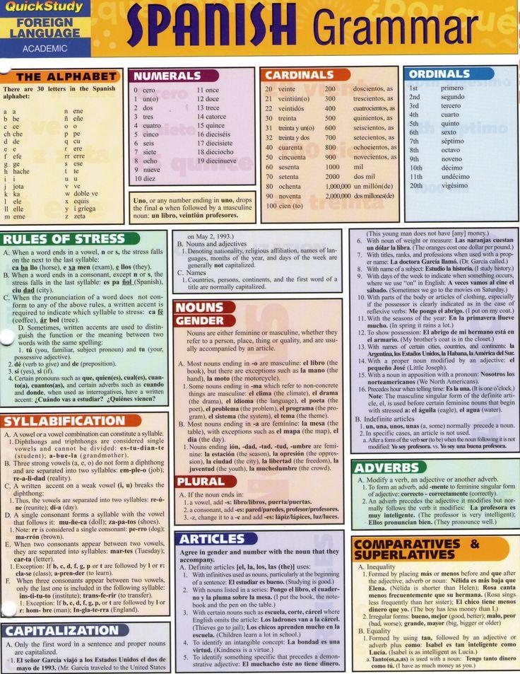 Spanish Grammar 1 Creo que estas son reglas importantes a saber al aprender a español.
