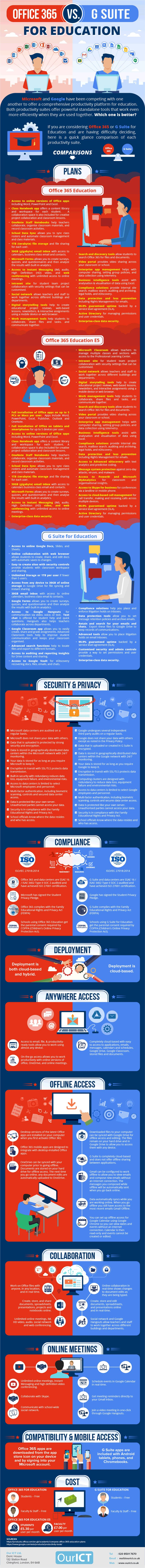 A detailed comparison of Microsoft Office 365 Education and G Suite for education (Google). Perfect for teachers and ICT managers that are considering using one of these cloud-based productivity suites.