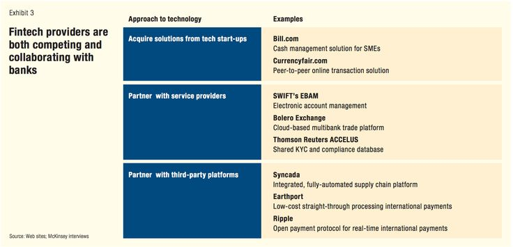 Fintech providers are both competing and collaborating with banks