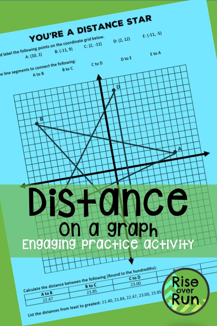 8.G.B.8 Distance on a Graph, Pythagorean Theorem Task