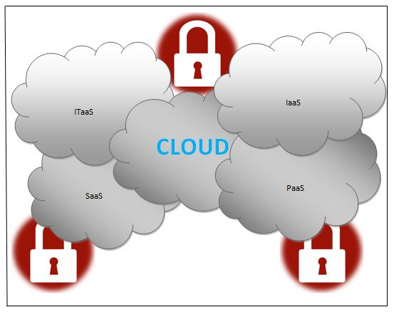 The data #security in cloud #computing is maintained with the remotely located various computing resources that serve the hosted websites without interacting with others.For more information just log on to  http://www.cloudcomputinginindia.net/security-cloud-computing.html