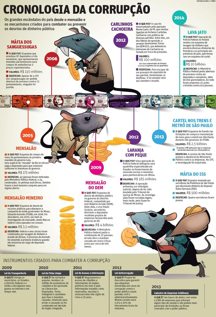 Chronology of corruption in Brazil