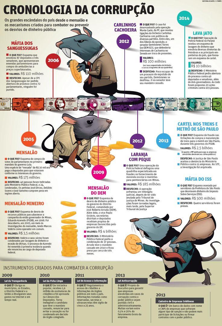 Cronologia da corrupção | JORNAL O TEMPO