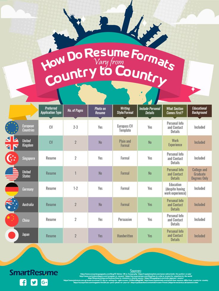 67 best Latest Infographic images on Pinterest - resume valley reviews