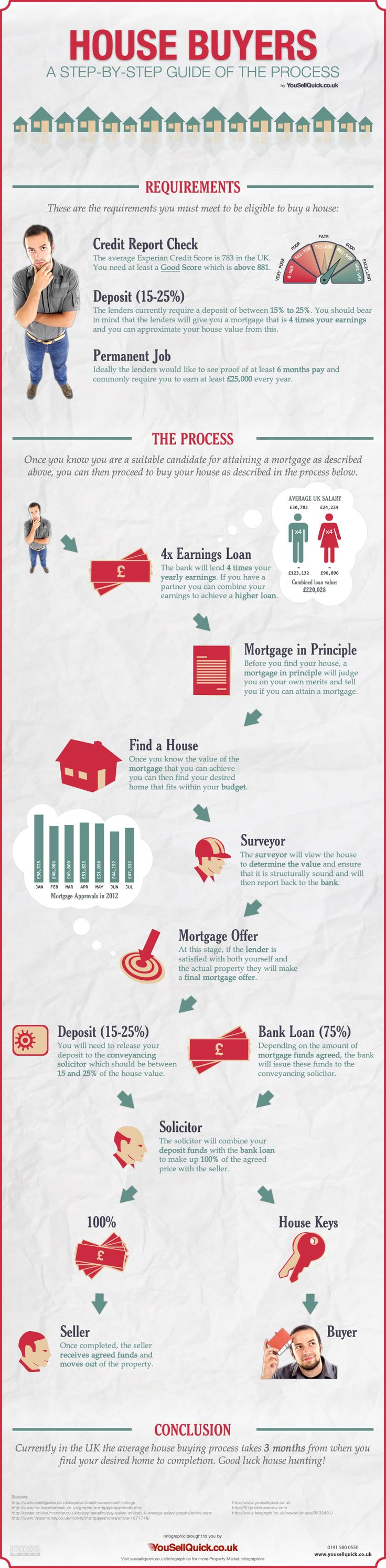 House Buyers - Step by Step Process of Buying a House  'Mort' = death 'Gage' = pledge 'Mortgage' = death pledge... work until you die paying the bankers the interest on your home loan = indentured servitude...