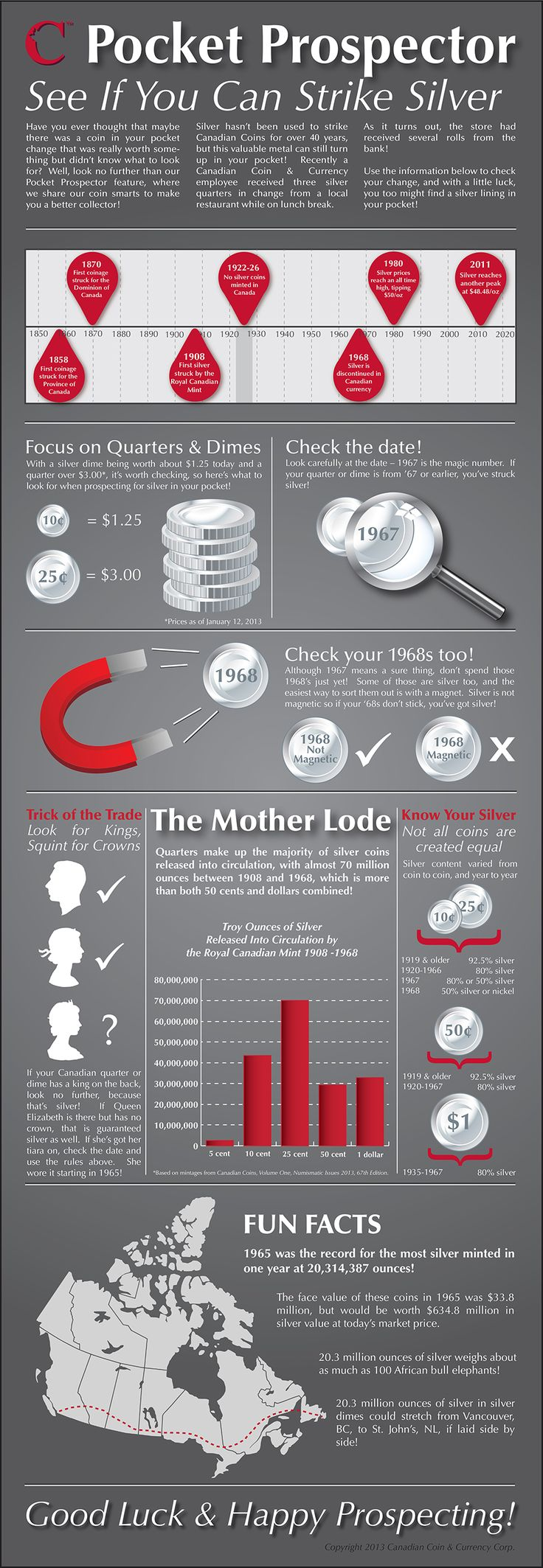 Helpful infographic about silver content in Canadian coins.