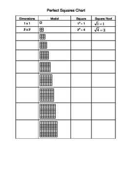 Perfect Squares Chart through 30 with dimensions, model, square and square root