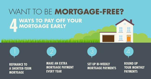 When You Own A Home The Thought Of A Mortgage Hanging Over Your Head For Decades Can Be Daunting For Many P Mortgage Free Refinance Mortgage Mortgage Payoff