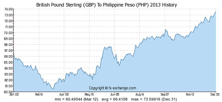Forex Pounds To Philippine Peso