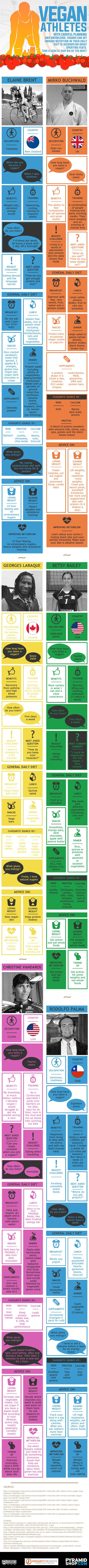 How 6 Vegan Athletes Fuel Themselves for Optimal Performance – Infographic