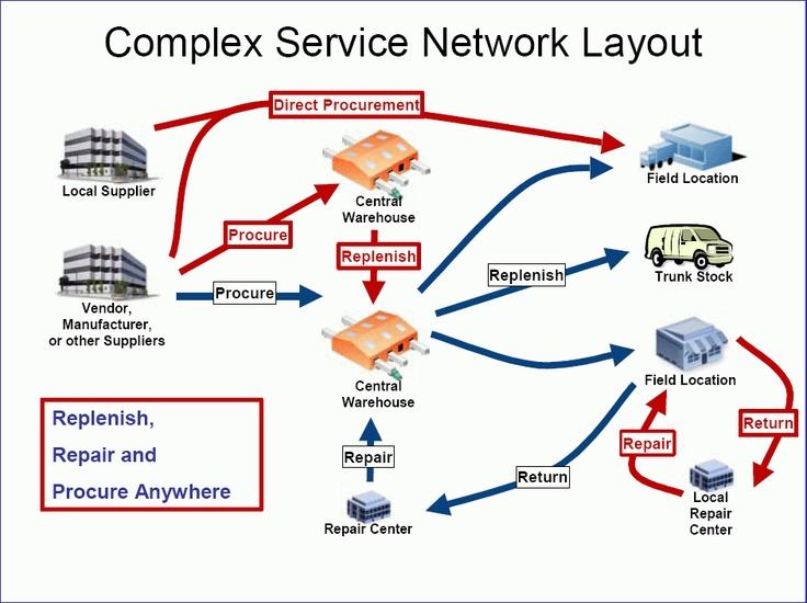 Construyendo una Red de servicios logisticos