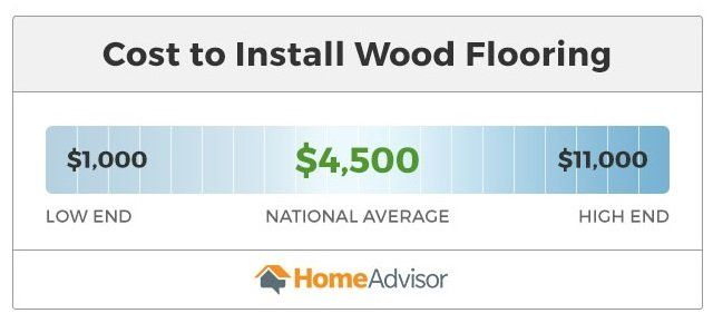 2019 Cost To Install Or Replace Hardwood Flooring Average Price Per Sq Ft Homeadvisor Flooring Wood Floors Cost Of Wood Flooring