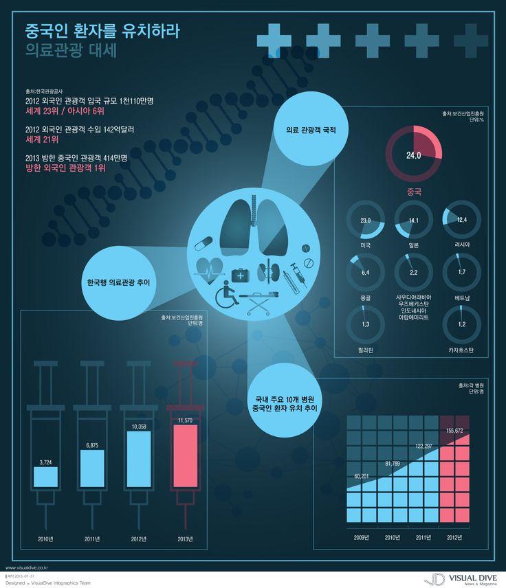 """[인포그래픽] 지금은 의료관광시대, '중국인 환자를 유치하라' """"medical tour / Infographic"""" ⓒ 비주얼다이브 무단전재 및 재배포 금지"""
