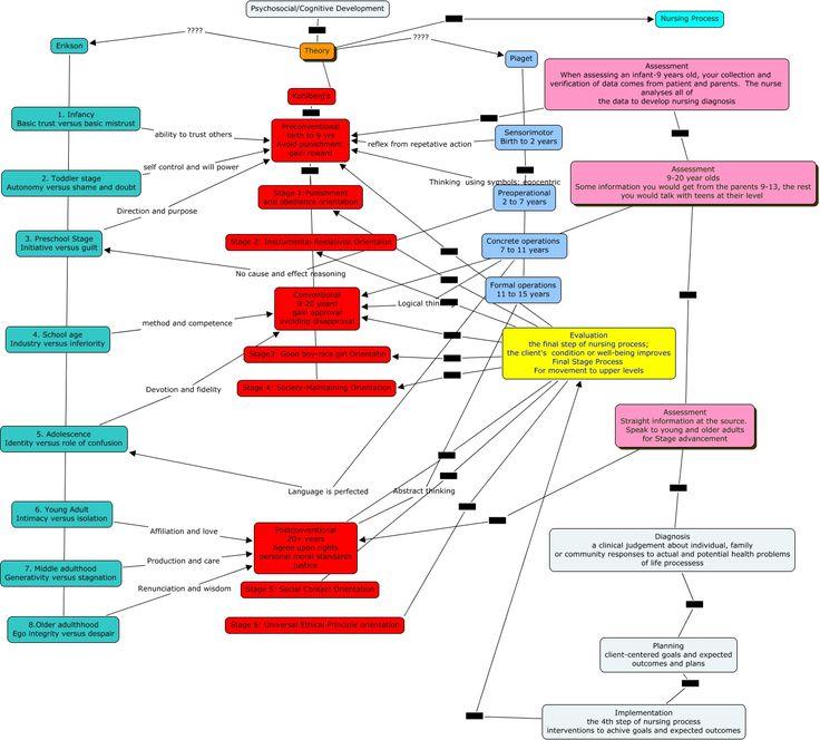 developmental theories piaget erikson and bandura Comparison of the five developmental perspectives and their theories (freud,  piaget, erikson, vygotsky, bandura, etc) great 'reader's digest' version for.