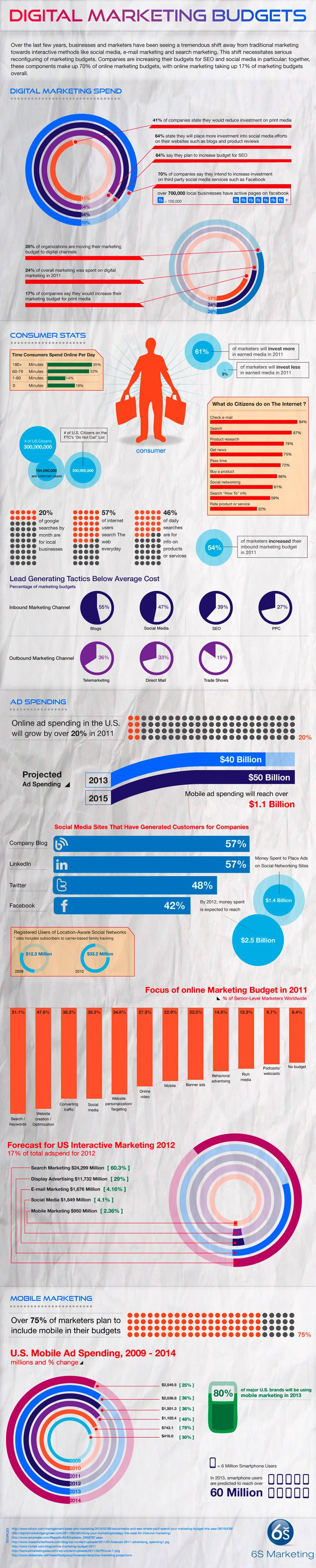 Infographic: Digital Marketing Budgets - Businesses and Marketers have been shifting towards interactive methods...
