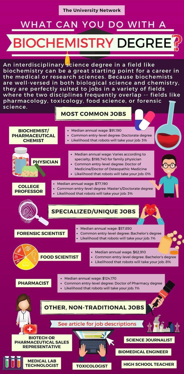 Biochemistry Majors Jobs Salaries And More In 2020 Biochemistry Major Biochemistry High School Science Teacher