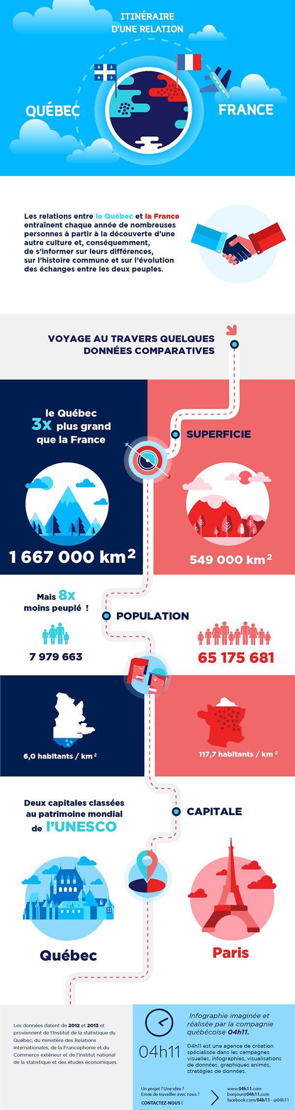 la France et le Québec via Behance