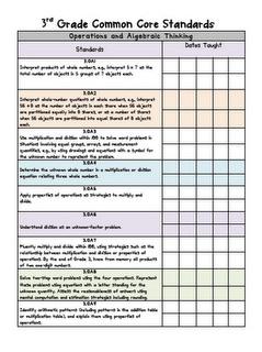 Free third grade common core checklist for math!