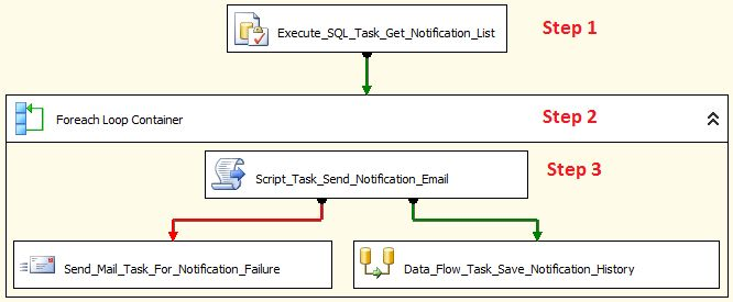 Sending Email from SQL Server Integration Services (SSIS-Package)
