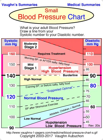 Small Blood Pressure Chart