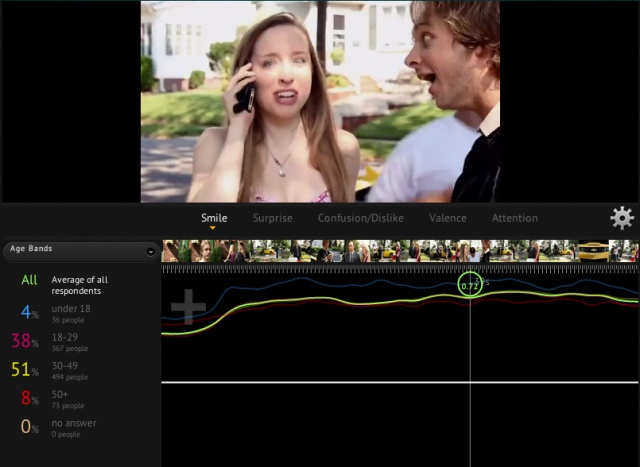 All Things Digital Article: MIT Emotion-Sensing Start-Up Affectiva Backed by Kleiner Perkins and Horizon Ventures by Liz Gannes