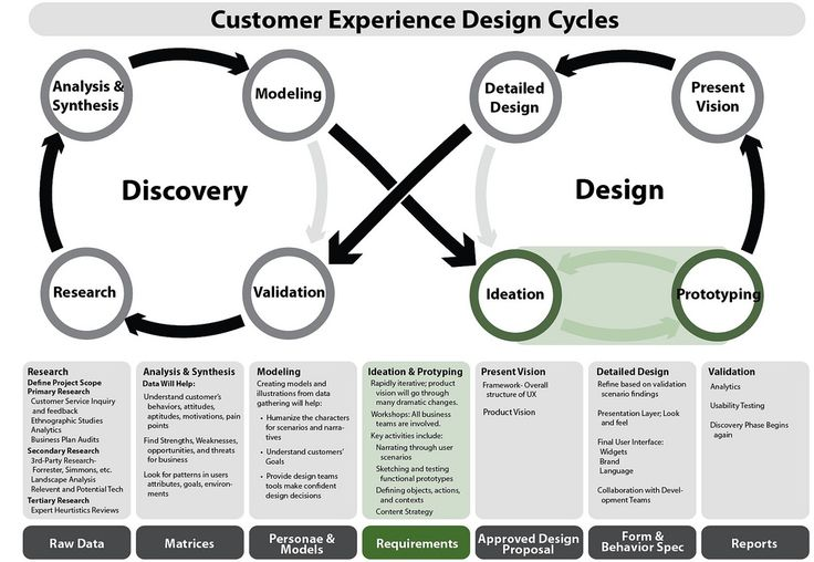 Infographic: Customer Experience Design Cycles #infographic