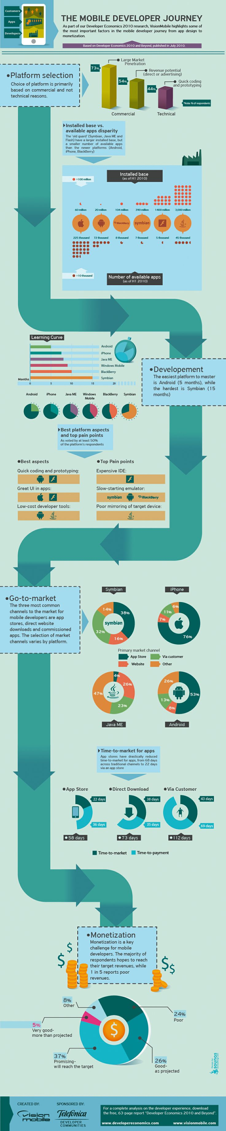The Mobile Developer Journey #infographic