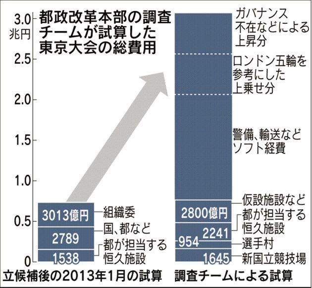 東京五輪総費用兆円超す恐れ 都調査チーム組織見直しを - 日本経済新聞