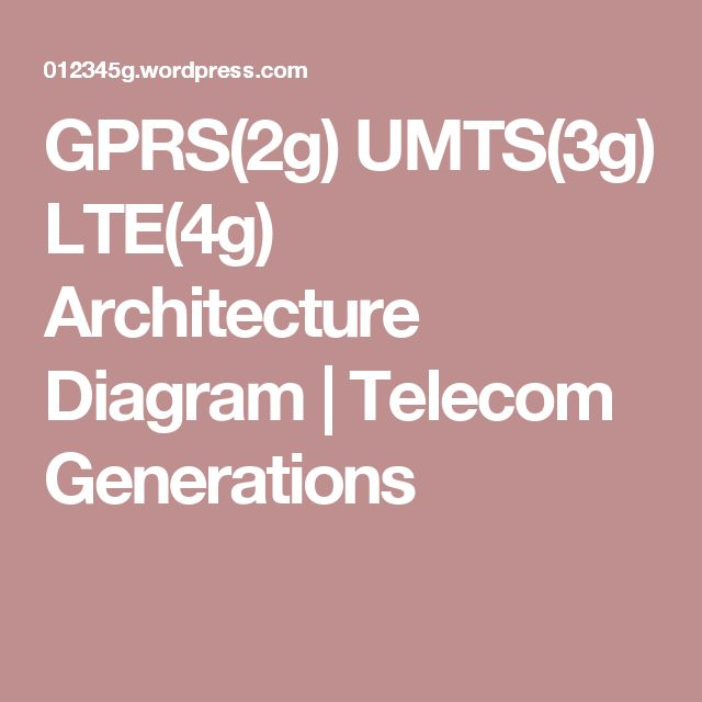 GPRS(2g) UMTS(3g) LTE(4g) Architecture Diagram  | Telecom Generations