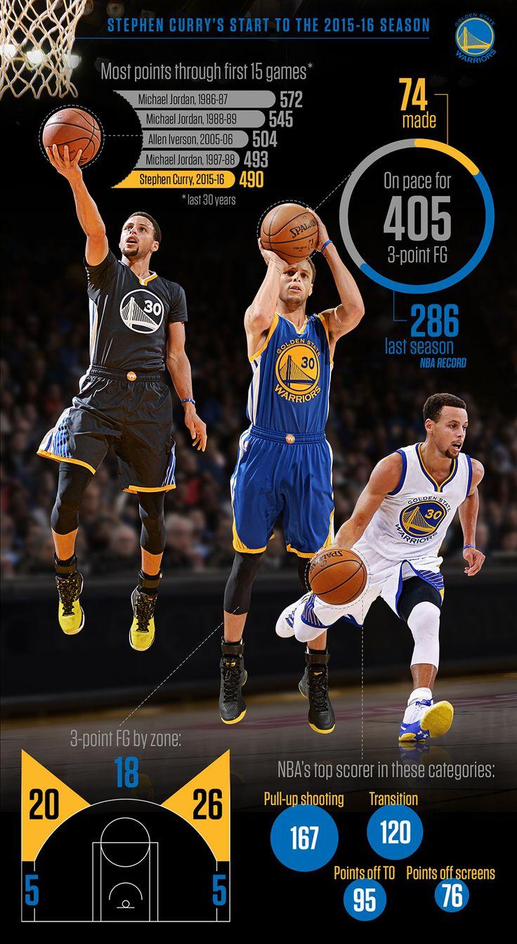 Warriors point guard Steph Curry is straight fire through 15 NBA games this season.