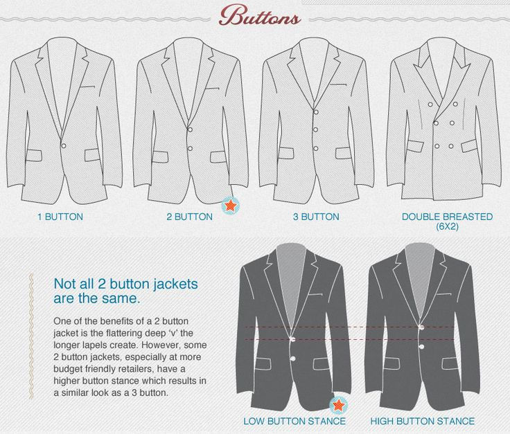 Visual Guide To Buying Suits (starred ones are recommended for first time buyers)