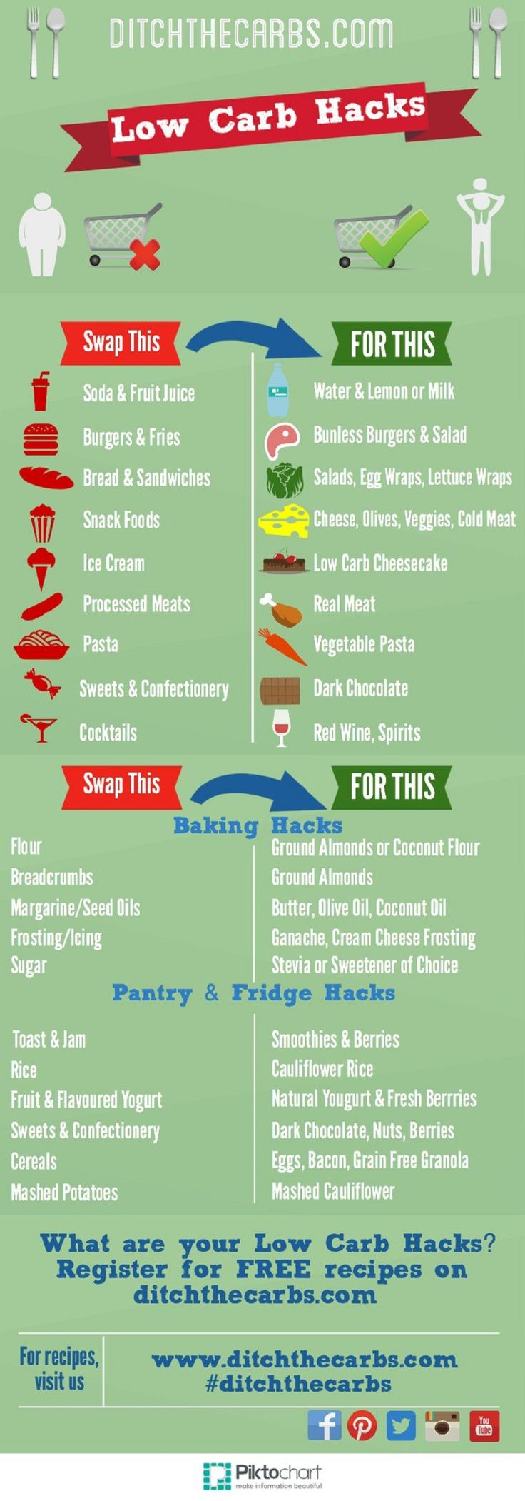 Low Carb Hacks - 14 Educational Atkins Diet Tips and Infographics