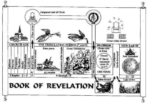 Best 25+ Book of revelation explained ideas on Pinterest