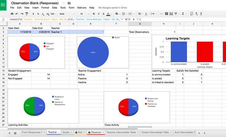 Going deeper with Google Forms: Sample teacher observation form and dashboard