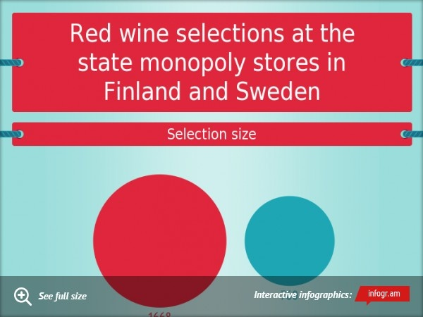 Red wine selections at the state monopoly stores in Finland and Sweden.