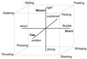 Laban Movement Qualities   Rudolf Laban's dynamosphere describing his notion of basic motion ...