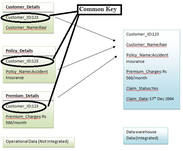 Data Warehousing: Tutorial 2 [Structure of Data Warehouse]